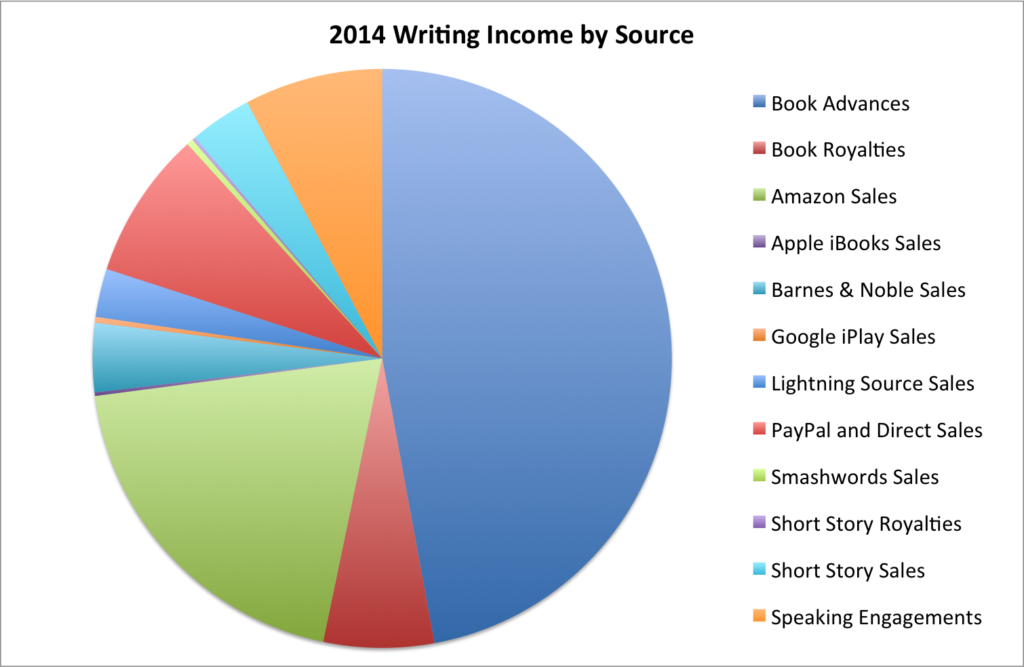 2014 Writing Income by Source