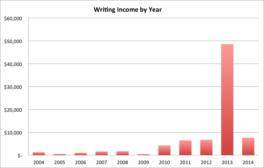 Writing Income by Year
