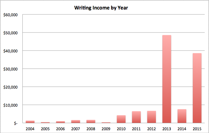 Writing Income by Year 2015