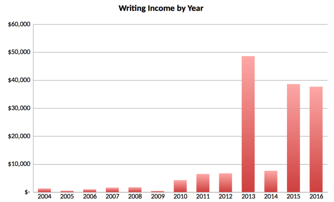 2016 Writing Income by Year